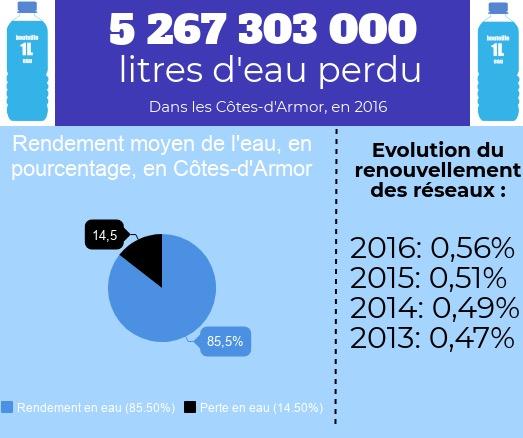 Infographie pertes d'eau, rendement des réseaux et renouvellement des réseaux