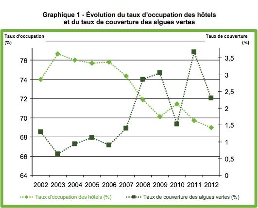 Le rapport gouvernemental met en évidence un lien entre le taux de couverture des algues vertes et la baisse de la fréquentation touristique. Sources :EFH, Ceva, calculs CGDD